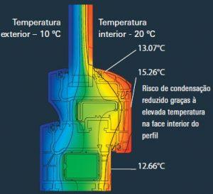 Janelas pvc, vantagens térmicas