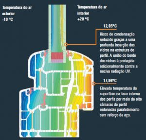 janela pvc, temperatura térmica