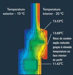 conservação temperatura, Janelas PVC